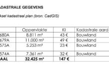 Landbouwgrond 3,24 ha te Bassevelde